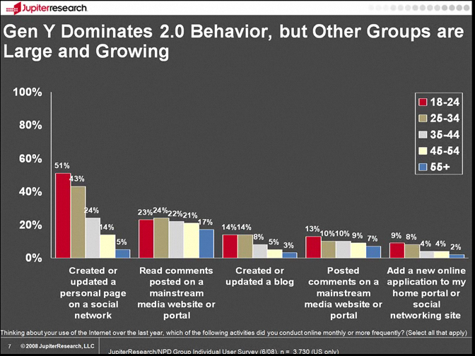 Gen Y Dominates 2.0 Behavior