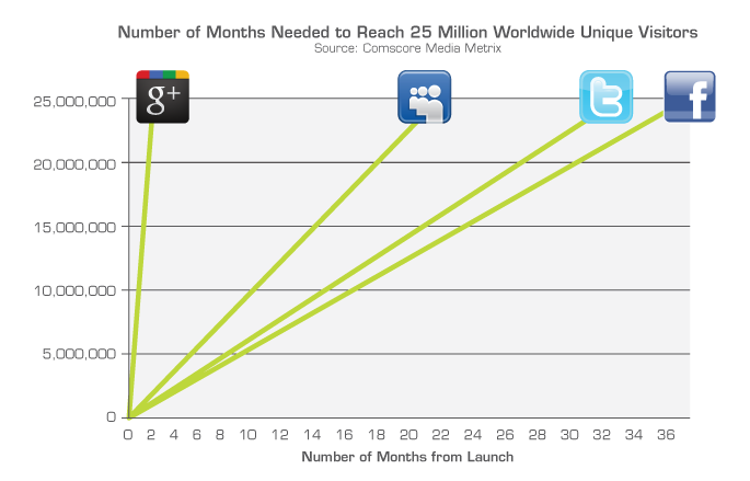 Google+ Growth Chart